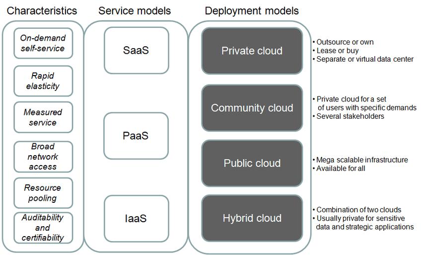 Cloud characteristics, service models and deployment