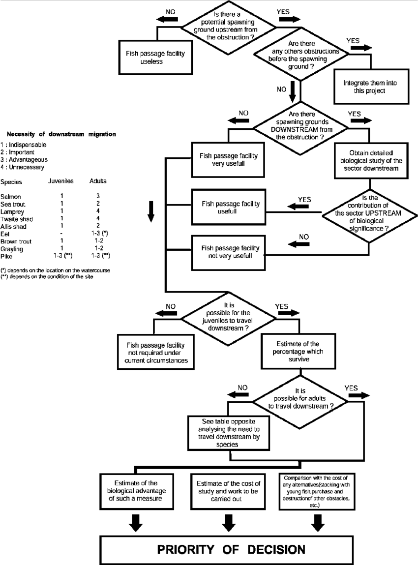 Flow chart for evaluating the need for a fish facility to
