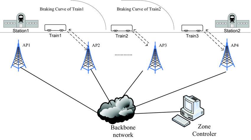 A communication-based train control (CBTC) network