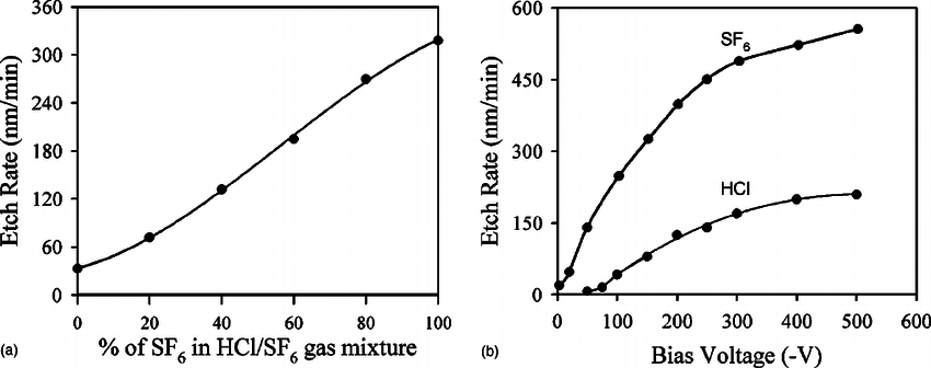 . ͑ a ͒ Etch rate vs. gas ratio for HCl/SF 6 gas mixture ͑