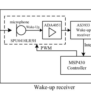 Frequency response of electret-and MEMS-microphones in the