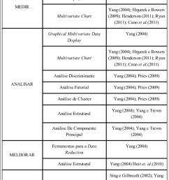 quadro 1 t cnicas de amd utilizadas nas etapas do dmaic seis sigma [ 850 x 1361 Pixel ]