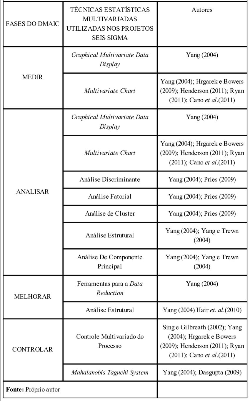 medium resolution of quadro 1 t cnicas de amd utilizadas nas etapas do dmaic seis sigma