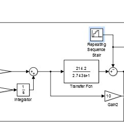 (PDF) Modelling, control and measurement of Pelton