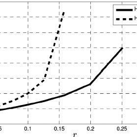 Average magnitude of SINR tracking error per user in 5 s