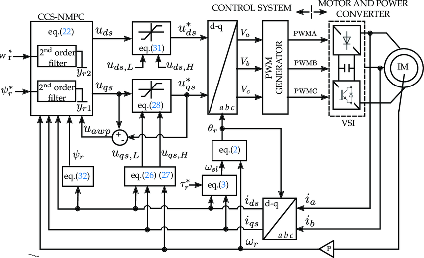 Block diagram of the restricted Continuous Control Set-Non