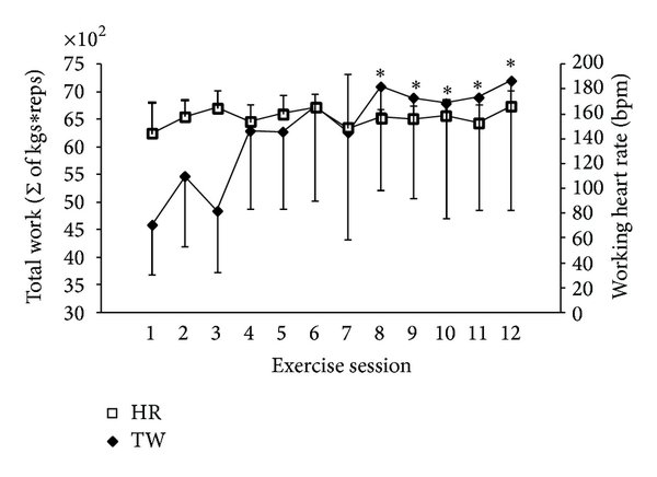Measurements of exercise intensity. (a) The total work