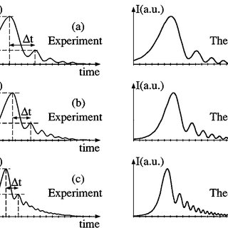 (PDF) Analytical and experimental study of ringing effects