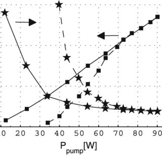 Fig. 3 Fixed pump power (37 W) and variable PRF operation