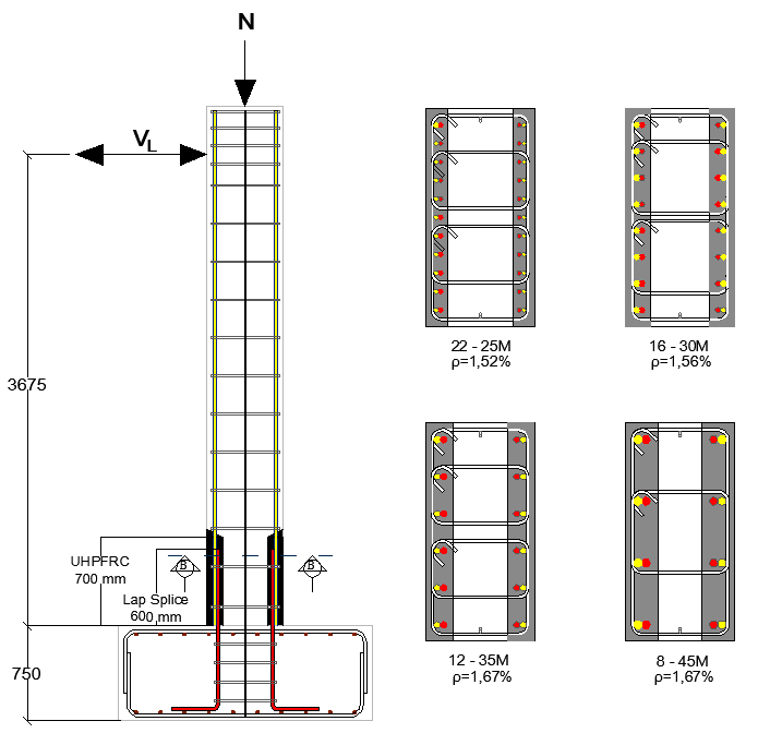 Column test series
