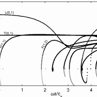 Left: helix centreline curve (one step) with its
