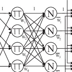(PDF) Neuro-Fuzzy Control of Nonlinear Systems