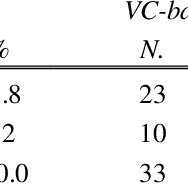 (PDF) Venture capital investments and patenting activity