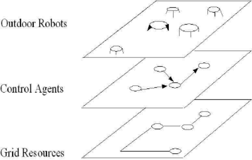 RobotGrid layered architecture. Those technologies are the