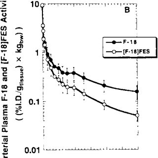 Comparison of 18 F-FES uptake measures with Allred scores