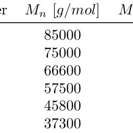Melt Flow Index (MFI) as function of the extrusion number