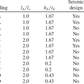 (PDF) Progressive Collapse Response of Reinforced Concrete