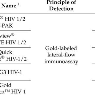 (PDF) Gold Nanoparticles for Diagnostics: Advances towards