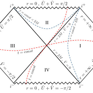 , Single repulsive gravity around a black hole represented