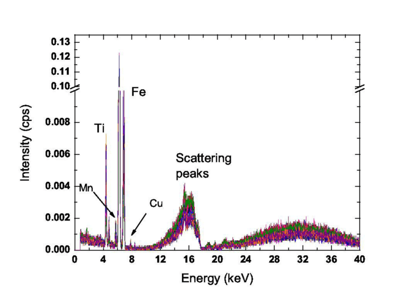 EDXRF spectra from all the measurements of superficial