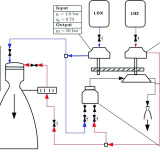 (PDF) Modeling and Analysis of a LOX/Ethanol Liquid Rocket