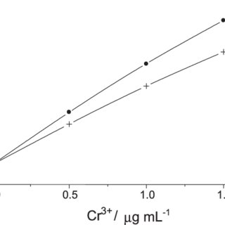 (PDF) Reagent generation assisted by ultrasonic irradiation