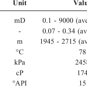 (PDF) Quantification of Simulation Model Grid Size Impact