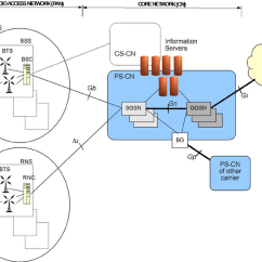 Umts Network Architecture Diagram 98 F150 Wiring 3g Download Scientific