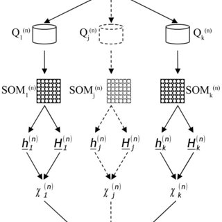 SOM analysis of the R21G mutant dynamics. A) Training