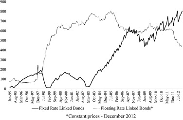 The Brazilian federal public debt: floating rate and fixed