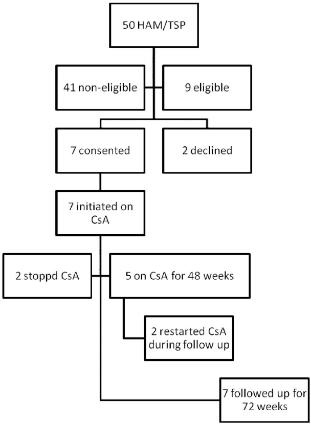 Flowchart of enrolment and follow up of patients with