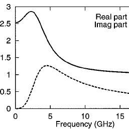 Frequency response of the relative permittivity for a