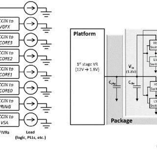 (PDF) FIVR — Fully integrated voltage regulators on 4th