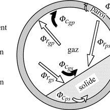 1-Représentation schématique d'une particule poreuse (a