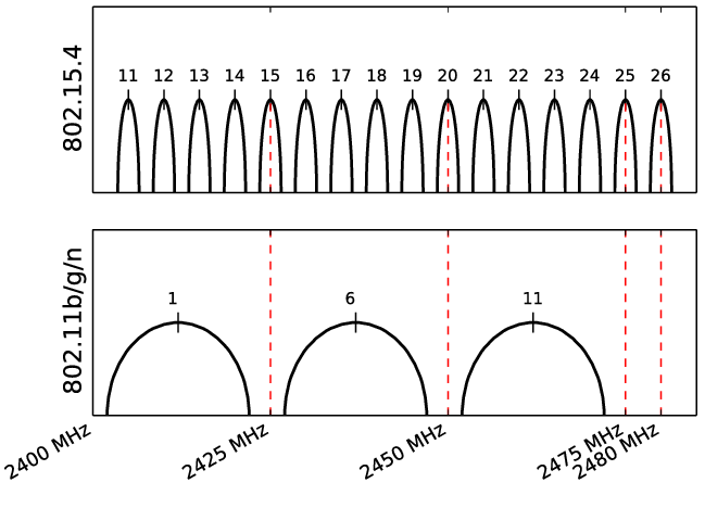 Overlapping IEEE 802.15.4 and IEEE 802.11 channels
