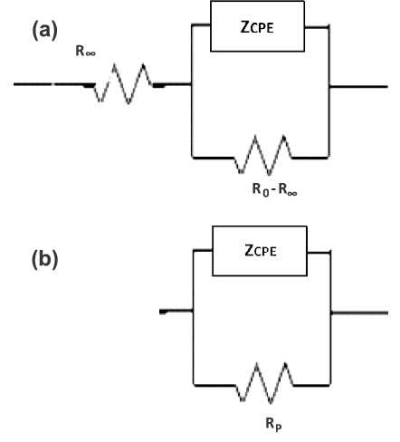 (a) Electrical circuit modeling skin impedance and (b) the