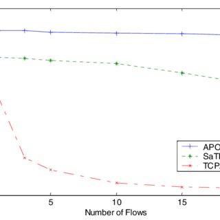 (PDF) APOHN: Subnetwork layering to improve TCP