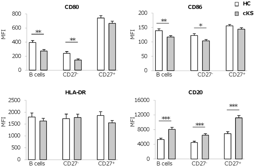 B cells from cKS patients show a low state of activation