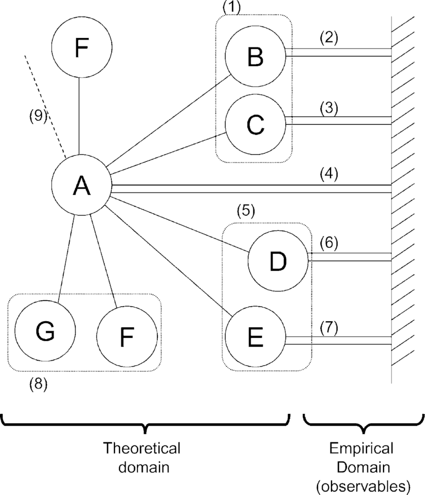 Example of construct nomological network, constitutive