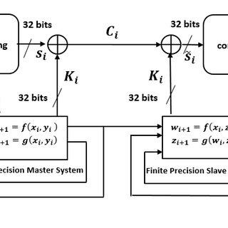 error function for FPLoM-PRBG III. SPEECH-ENCRYPTIONUSING