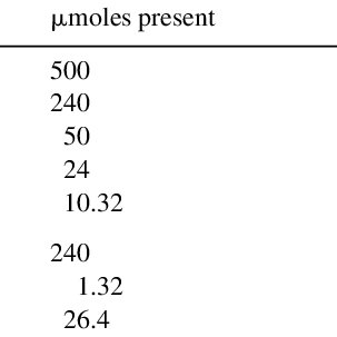 Thermometric Titrations Of Different Concentrations Of 20 Ml Hcl Or H