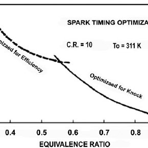Hydrogen induction in spark-ignition engine [10