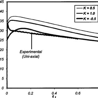 True stress-true strain curves obtained at 775 C (solid