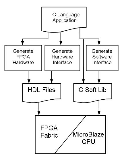 Impulse CoDeveloper Design Process Diagram. 6. HARDWARE