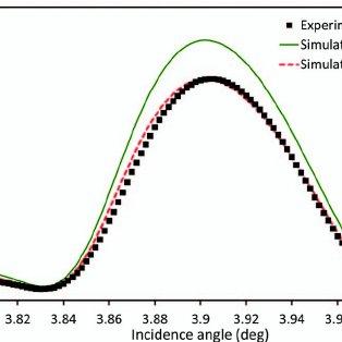 (PDF) High-efficiency B_4C/Mo_2C alternate multilayer