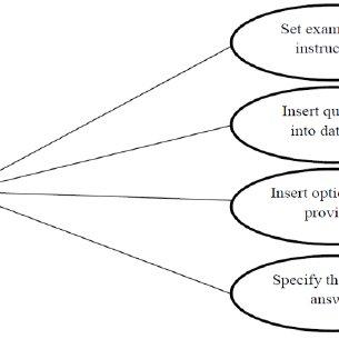 (PDF) Computer-Based Test (CBT) System For University