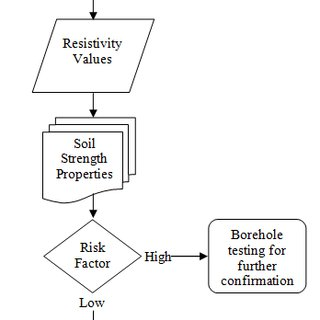 (PDF) Correlation of Electrical Resistivity with Some Soil