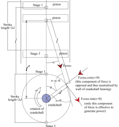 fraction of force in reciprocating engine download scientific diagram reciprocating piston engine diagram fraction of force [ 850 x 1169 Pixel ]