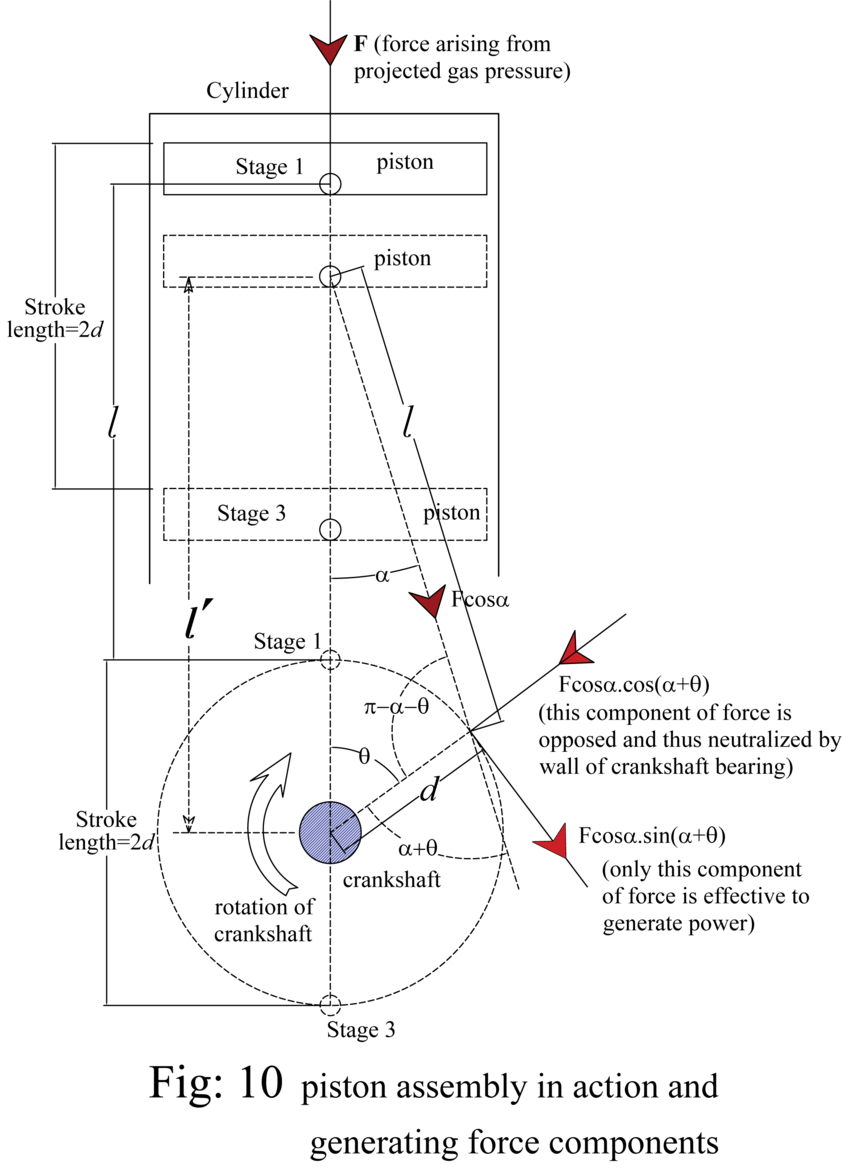 medium resolution of fraction of force in reciprocating engine download scientific diagram reciprocating piston engine diagram fraction of force