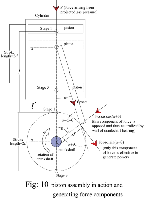 small resolution of fraction of force in reciprocating engine download scientific diagram reciprocating piston engine diagram fraction of force